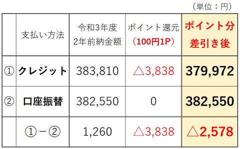 国民年金 クレカ口座振替比較表P W480 圧縮