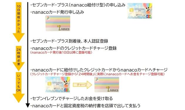 nanacoカード セブンカード・プラスクレカ紐付け 日程 縮小