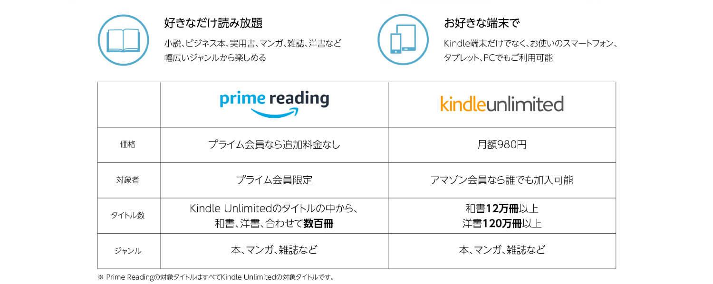 アマゾンプライム Kindle Unlimitedの比較 Amazonより